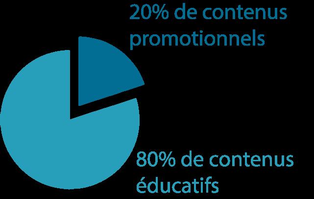 Création de site Internet professionnel à Rennes